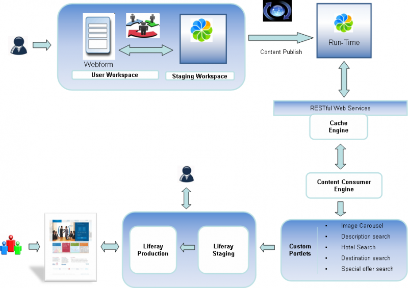 An Integrated Content Management Portal Based On Alfresco