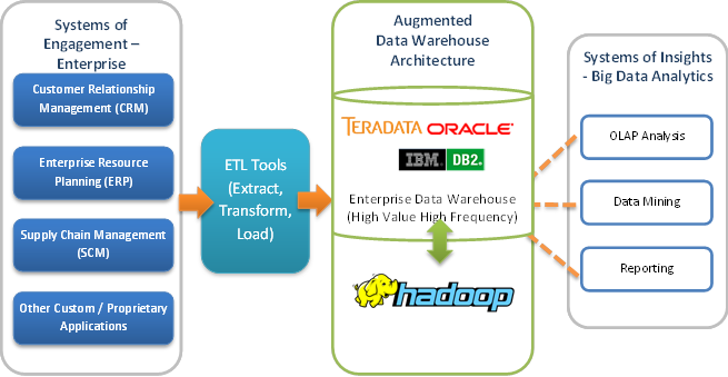 after aggregation the results are accessible by end users via business intelligence and reporting tools teradata etl tools