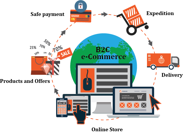 Open Source B2c Ecommerce Magento B2c Online Store Ecommerce Store