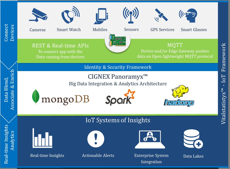 CIGNEX Datamatics IoT Approach