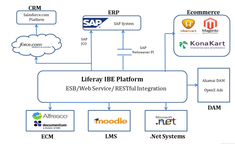 Liferay As A Platform Integrated Business Ecosystem