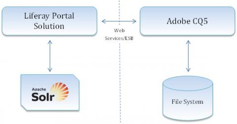 liferay templates free - building integrated enterprise portal and wcm using