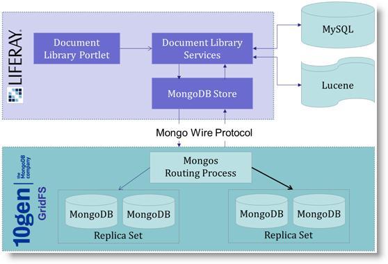 Building Big Data Portal Through Liferay And Mongodb
