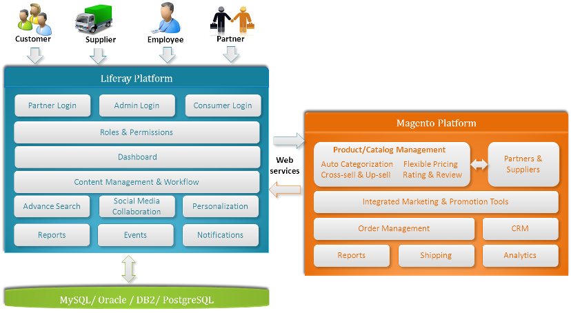 Liferay magento integration to deliver the best of portal for E commerce architecture
