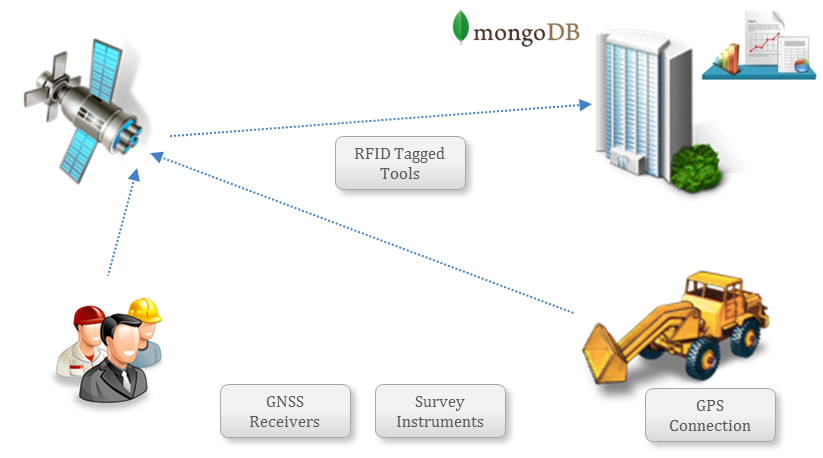 MongoDB_for_Internet_of_Things-Construction_Industry